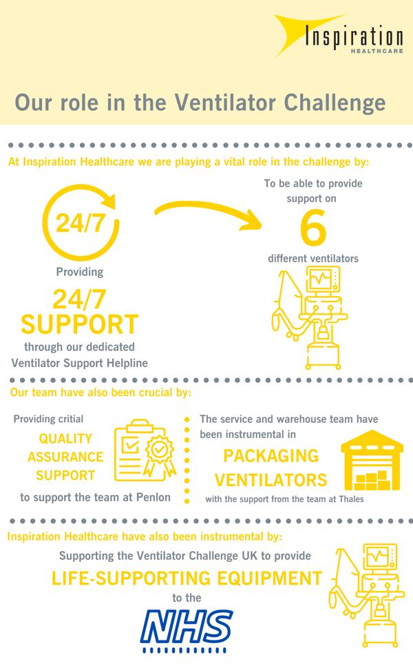 Inspiration Healthcare Ventilator Challenge Infographic